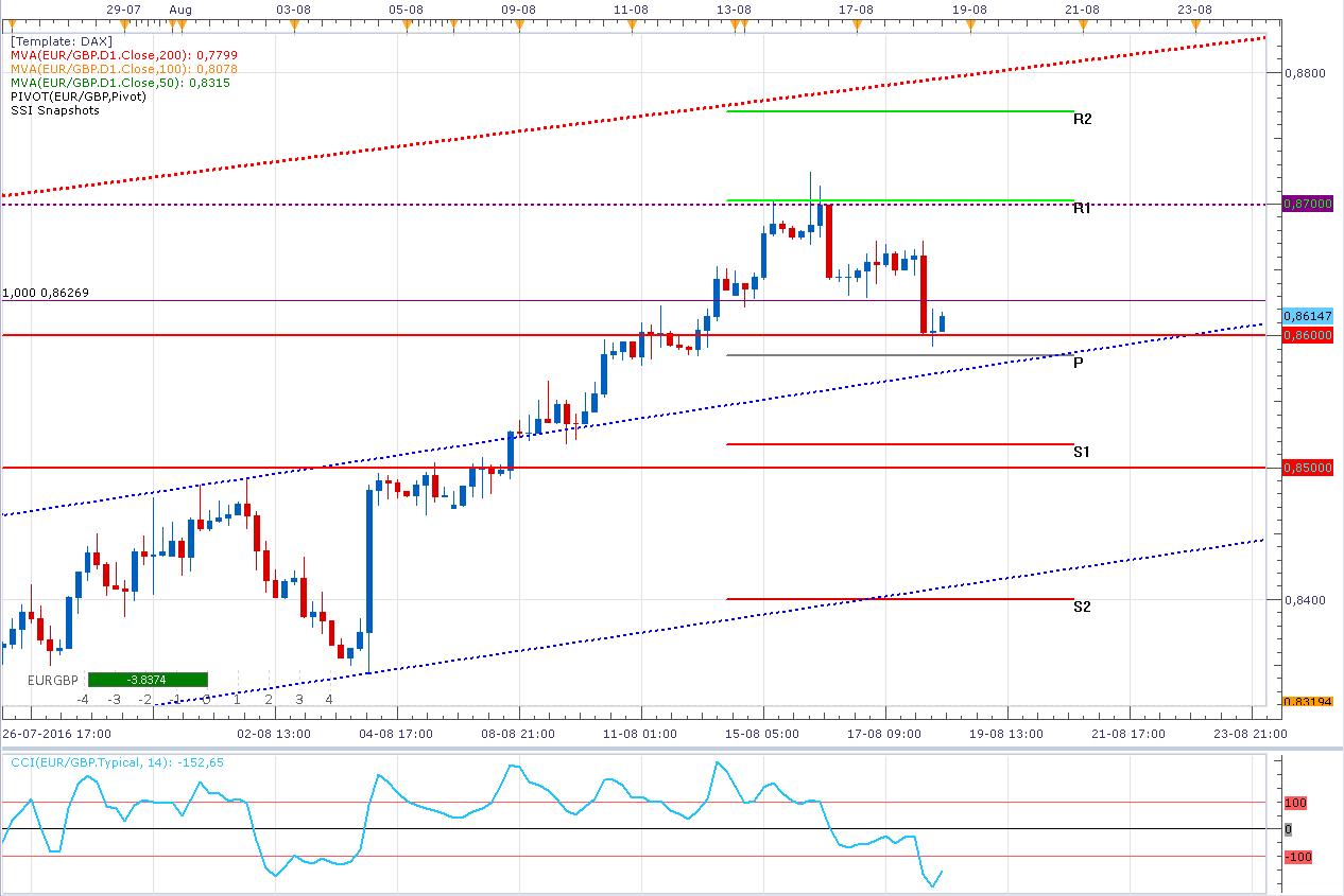 El EUR/GBP parece perfilarse para subir (objetivo de +80 pips)