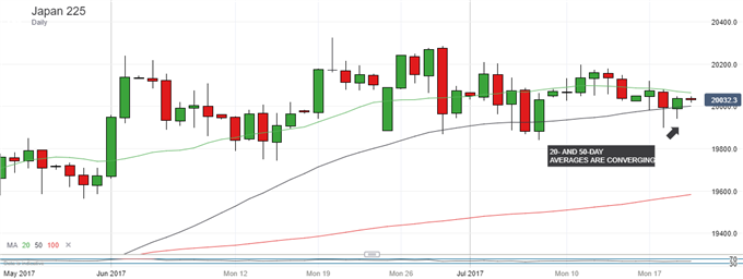 Nikkei 225 Technical Analysis: Little Sign Of Altitude Sickness