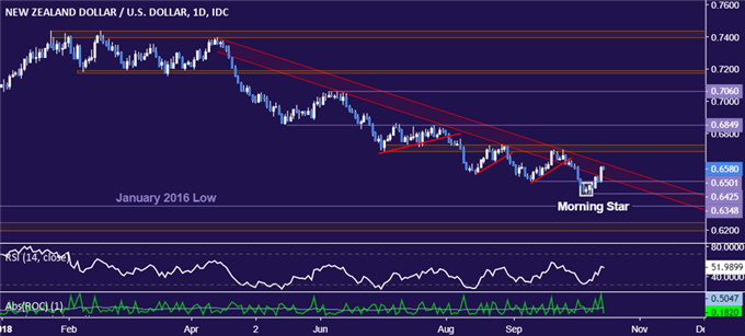 NZD/USD Technical Analysis: Six-Month Trend Resistance Under Fire