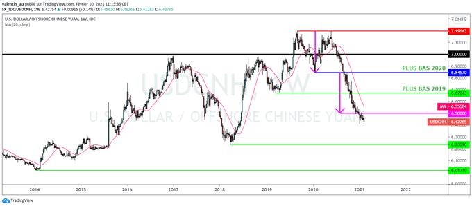 USD/CNH : Le yuan chinois pourrait revenir à son sommet de 2018 face au dollar