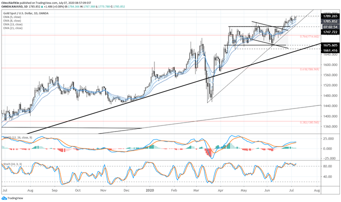 Gold Price Forecast: Another Move to New Highs - Levels for XAU/USD