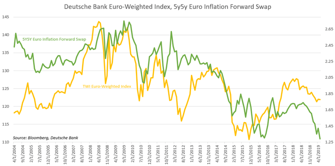 Chart Showing Euro Index