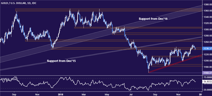 Gold Prices Probe Support as US Dollar Gathers Steam
