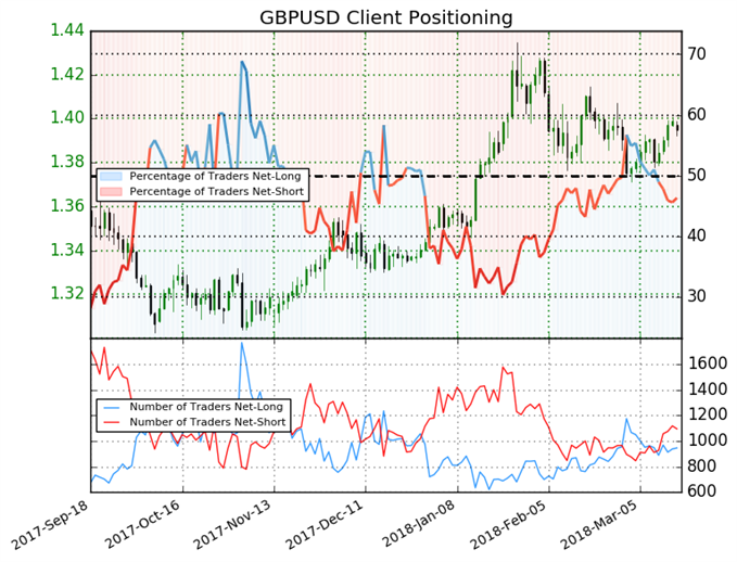 Shift in Sentiment Leaves GBP Traders Without Clear Direction