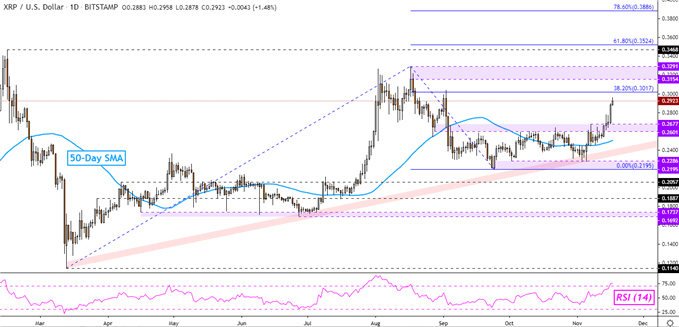 XRP/USD Tages Chart