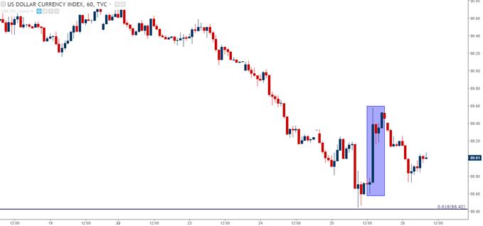 U.S. Dollar Hourly Chart with Trump Bounce