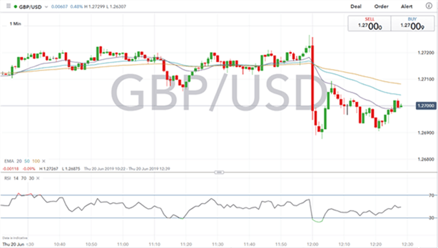 Gráfico 1 minuto GBP/USD - 20/06/2019