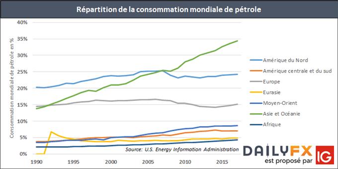 Pourcentage de la consommation mondiale de pétrole par région du monde
