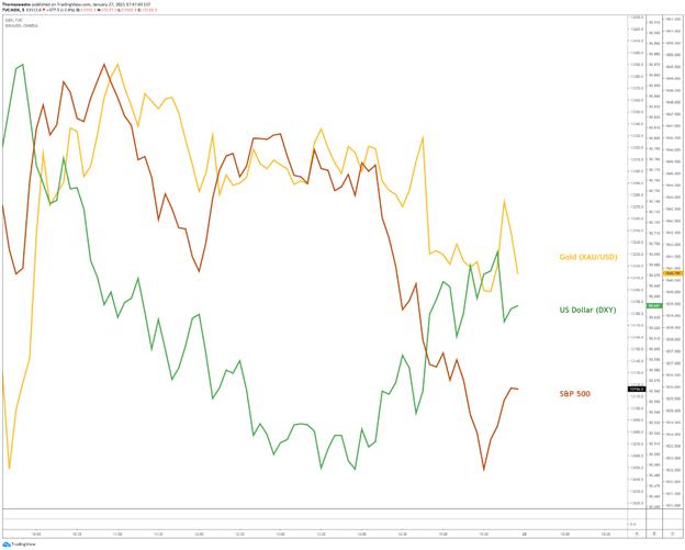 S&P 500, Gold, US Dollar