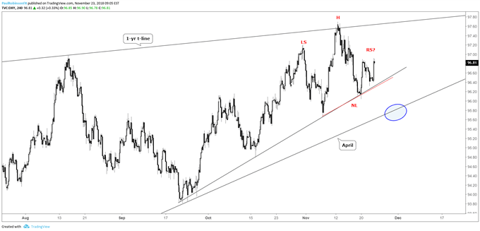 us dollar index (dxy) 4-hr chart, t-lines, H&S possibility