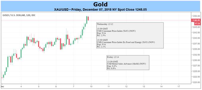 أسعار الذهب في الإطار الزمني لمدة ساعتين