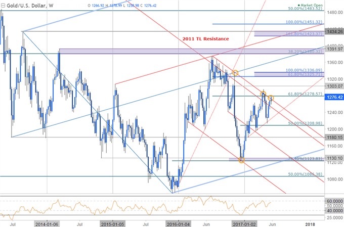 Gold Price Eye Multi-Year Resistance Into June Open- ECB, RBA on Tap