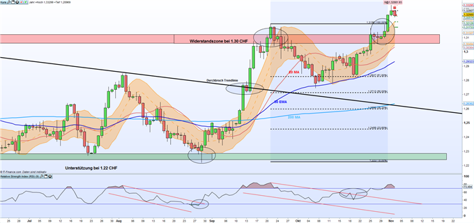 GBP/CHF: Pfund Sterling durchbricht markanten Jahreswiderstand