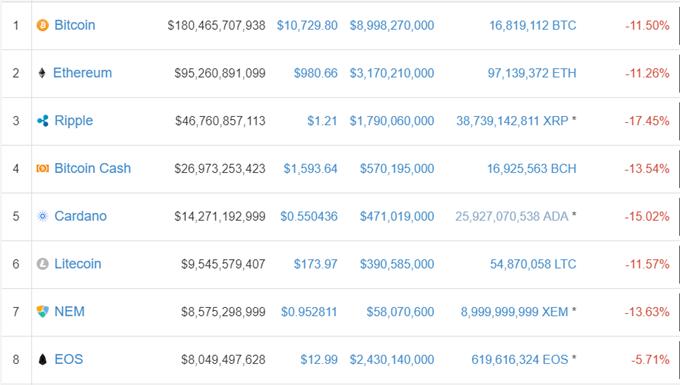 Bitcoin, Ethereum, Ripple Prices Crumble, Market Capitalization Slashed