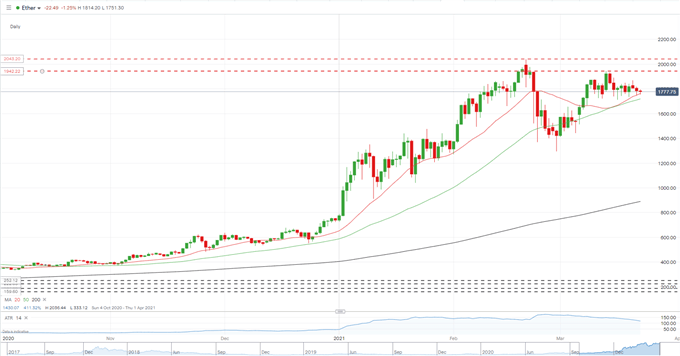 Bitcoin (BTC/USD) Looking at a Breakout, Ethereum (ETH/USD) Continues its Short-Term Struggle