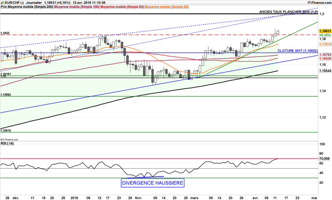 EUR/CHF en direction de 1,20 franc