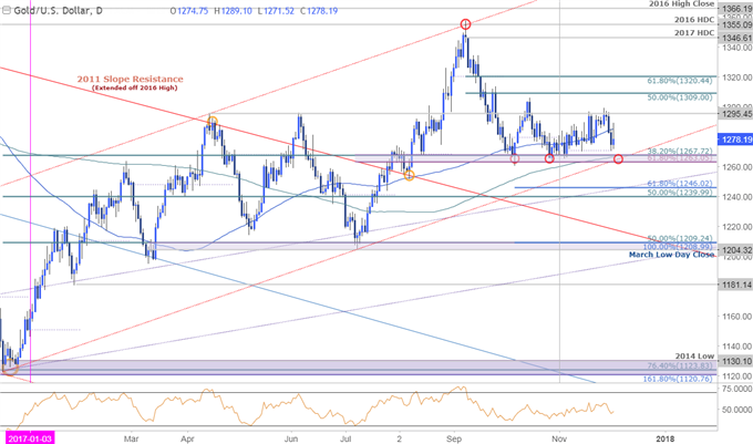 Gold Hovers Above Support: U.S. NFP / Tax Headlines to Set Decmber Tone