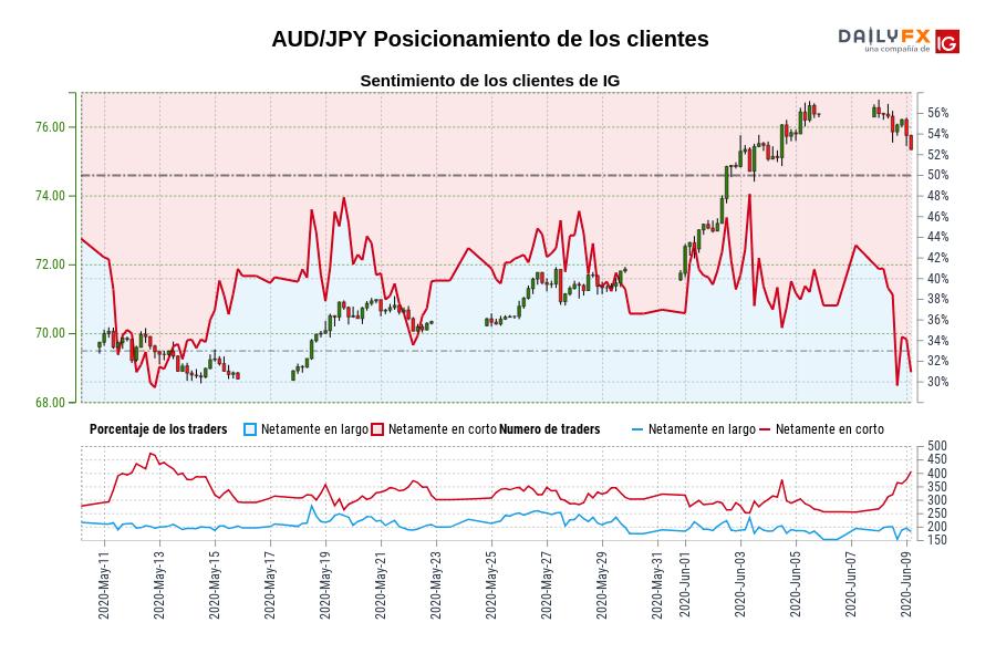 Sentimiento (AUD/JPY): Los clientes de IG mantienen su menor nivel de posiciones largas netas en AUD/JPY desde may. 12 cuando la cotización se ubicaba en 69,46.