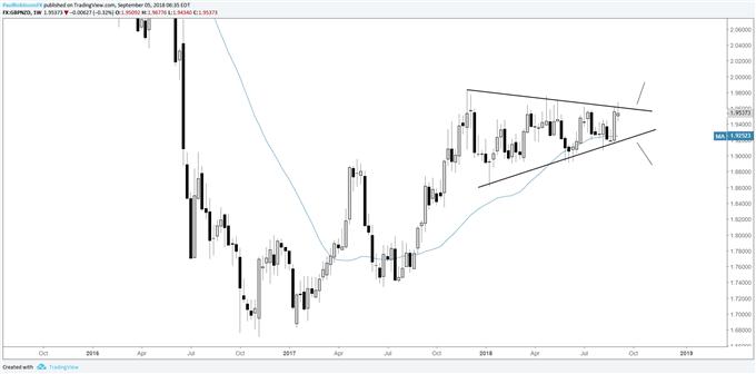 gbp/nzd weekly chart, triangle