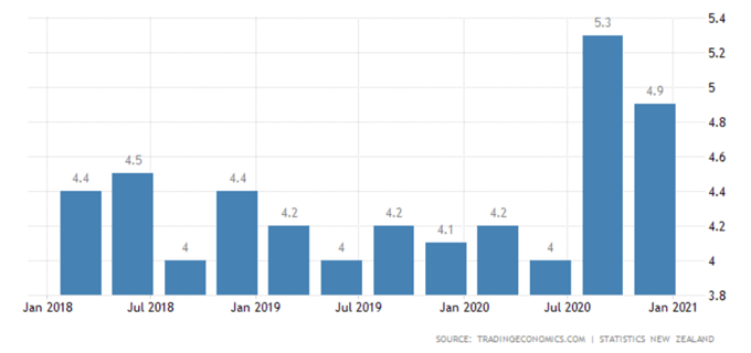 New Zealand Dollar Forecast: NZD/USD, NZD/JPY Levels Ahead of RBNZ