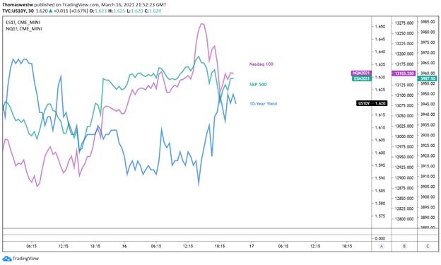 10 year yield vs spx