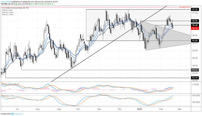 DXY Index's Bearish Engulfing Bars Weaken Outlook; FOMC Minutes Today
