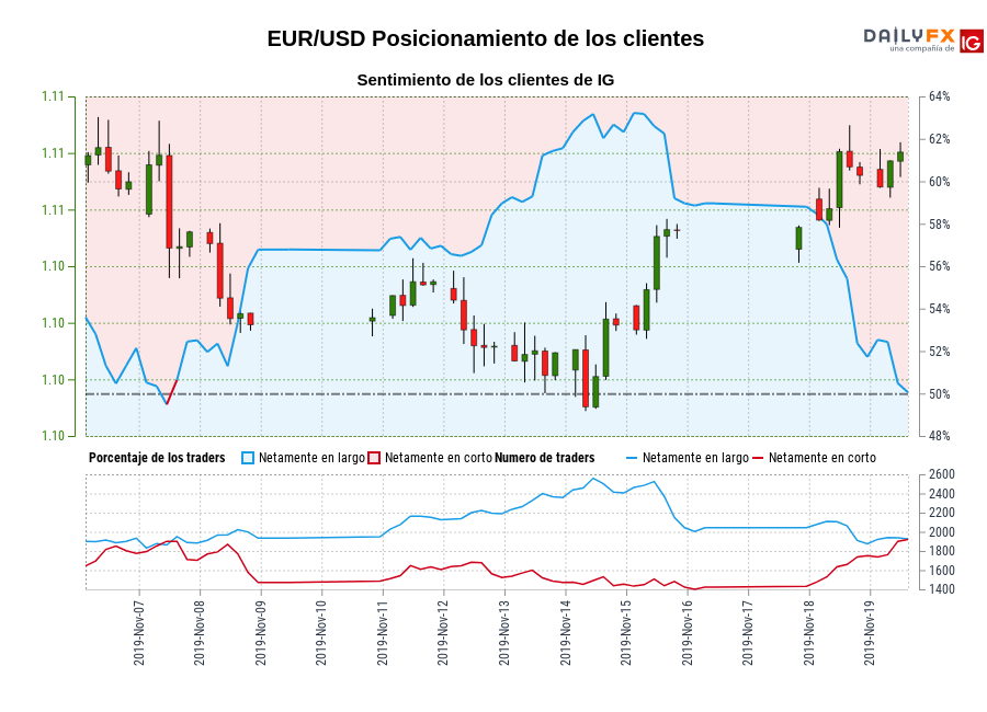 Sentimiento (EUR/USD): Los traders operan en corto en EUR/USD por primera vez desde nov. 07, 2019 cuando la cotización se ubicaba en 1,11.