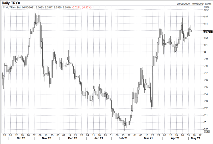 USDTRY Drops as Turkey Keeps Rates Unchanged, Easing Cycle Expected to Begin Soon