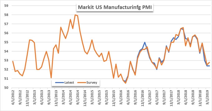 Markit us manufacturing pmi