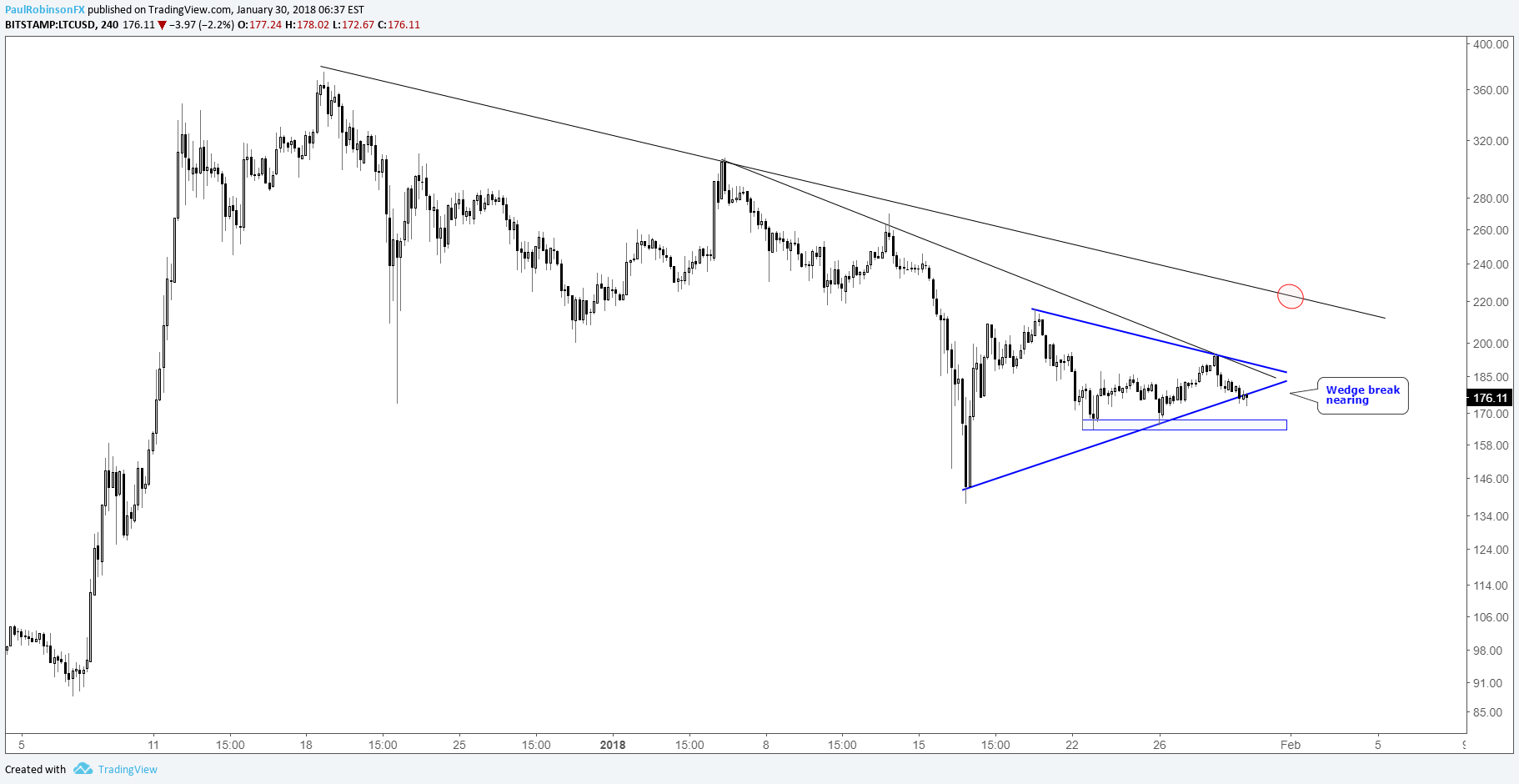 Cryptocurrency to usd chart