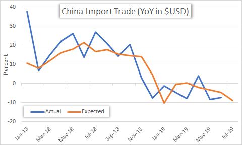 China trade balance imports chart