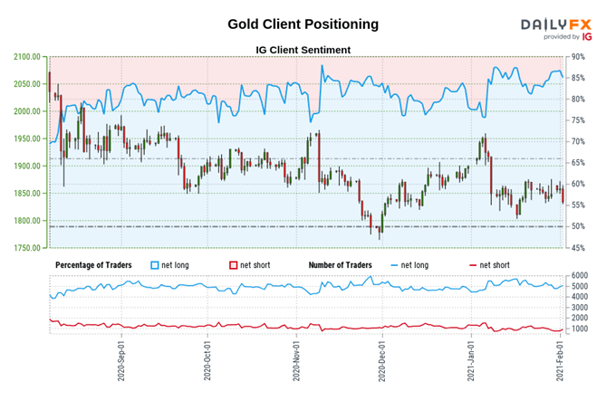 Gold Price Forecast: Once More, All That Glitters…Not Gold - Levels for XAU/USD