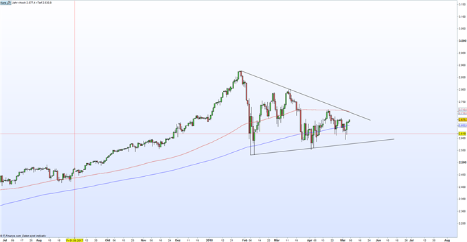 S&P 500 Index Chart auf Tageskerzenbasis