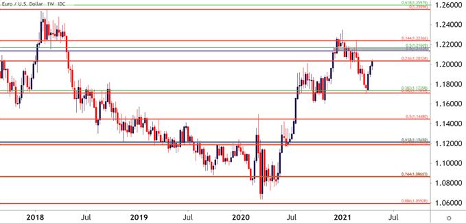 EURUSD Weekly Price Chart