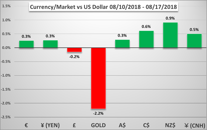 Weekly Technical Forecast: A Late Dollar Correction and 'Risk' Assets Rebound Presents Contrasting Trends