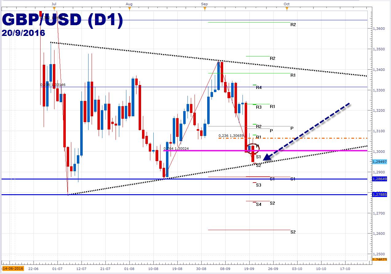 Libra esterlina retoma la caída frente al dólar (-0.55%) y busca romper el triángulo.