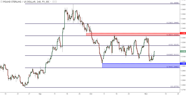 GBP/USD Technical Analysis: The Cable Congestion Continues