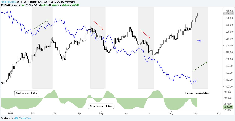 Gold Us Dollar Correlation