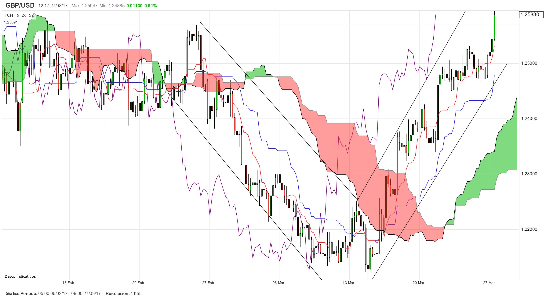 GBP/USD busca resistencias fundamentales.  ¿Hasta dónde llegará?