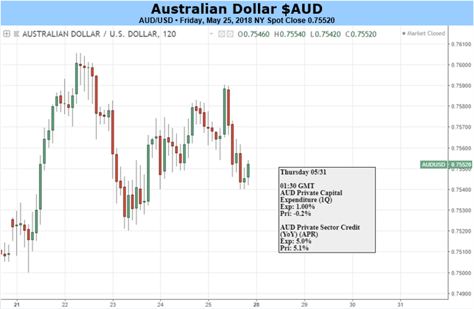 Australian Dollar's Fall Could Resume If US Numbers Hold Up