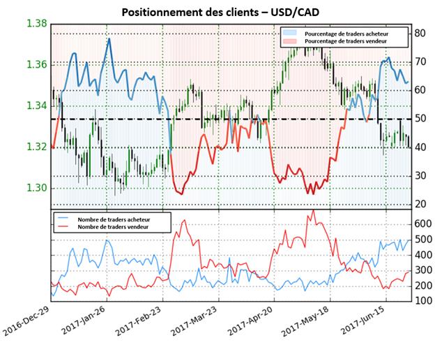Les perspectives de l'USD/CAD ne sont pas claires selon le sentiment