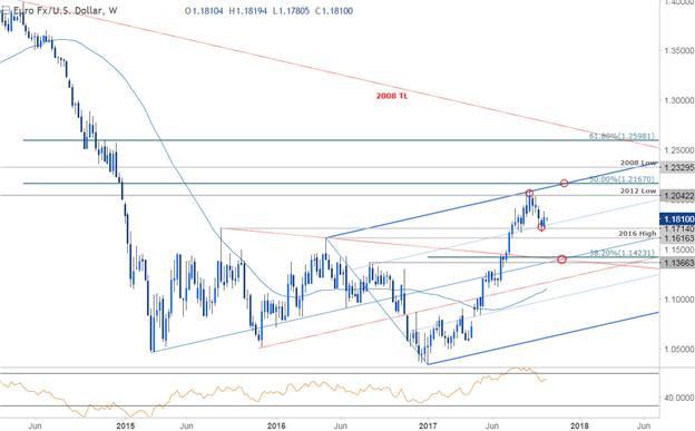 EURUSD Price Chart - Weekly Timeframe
