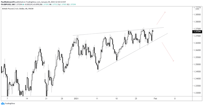 GBP/USD 4 Hour-Chart