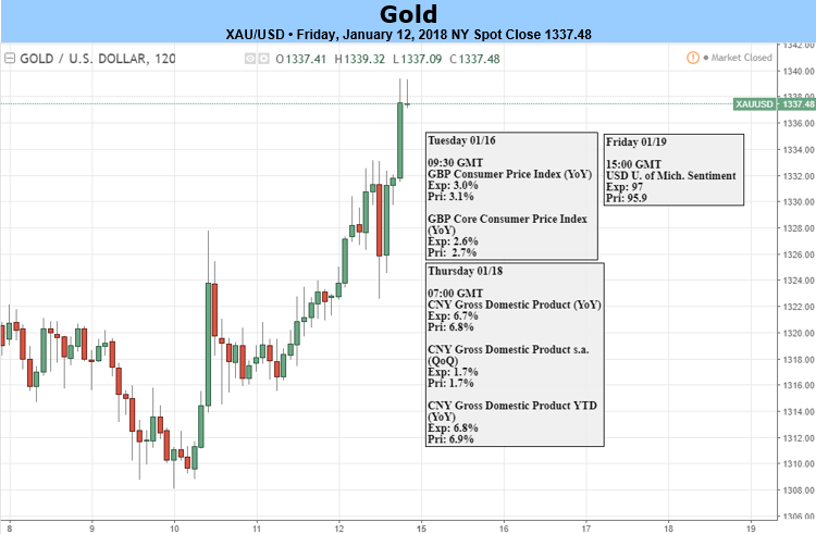 Gold prices vulernerable as rally extends into resistance fandeluxe Gallery