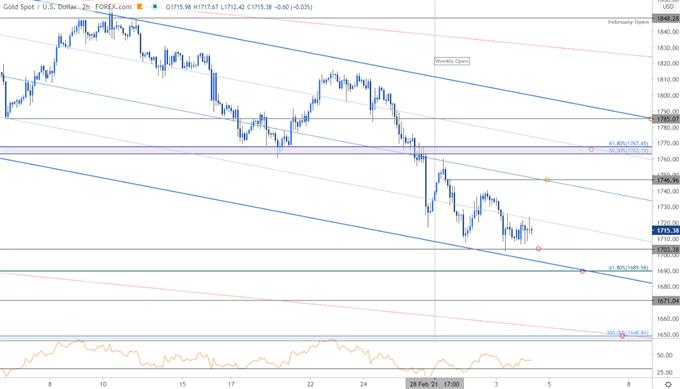 Grafik Harga Emas - XAU / USD 120 menit - GLD Trade Outlook - Perkiraan Teknis GC