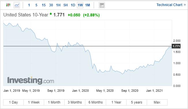 Gold Price (XAU/USD) Slumps as US Treasury Yields Hit a Fresh 14-Month High