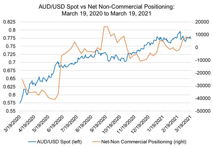 Weekly Fundamental Australian Dollar Forecast: RBA on Defense; Data Trends Weakening; PMIs Ahead