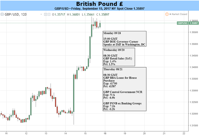 GBP: The Central Bank Clears the Path for Rate Hikes