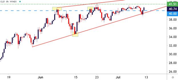 WTI Crude Oil 8-hour price chart