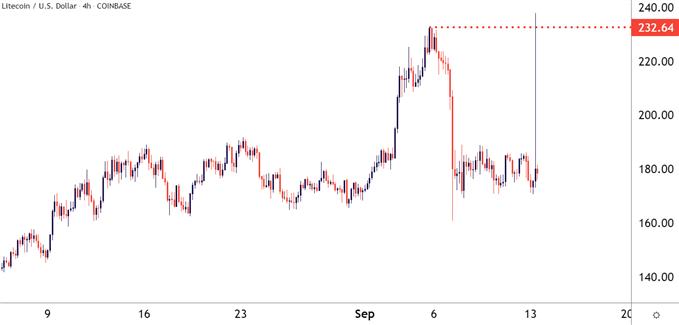 Bitcoin (BTC/USD) Stabilizes After Litecoin (LTC/USD) Flare